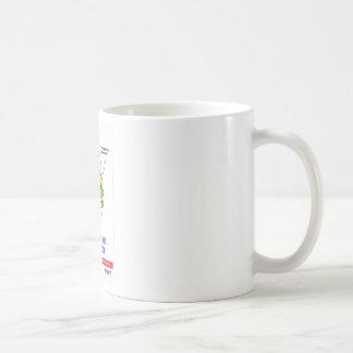 Dental practice Promotional gifts Coffee Mug