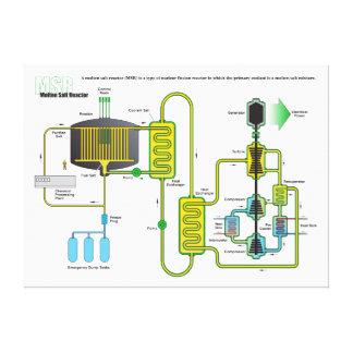 Diagram of a Molten Salt Nuclear Fission Reactor Stretched Canvas Prints