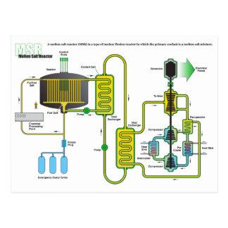 Diagram of a Molten Salt Nuclear Fission Reactor Postcard
