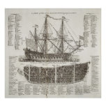 Diagram of a Warship from 1728 Cyclopaedia Poster