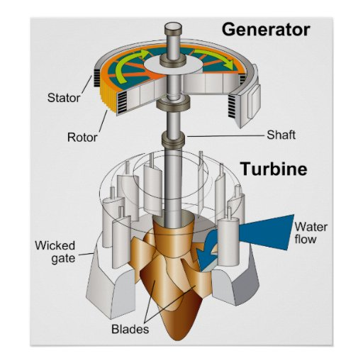 Diagram of a Water Turbine Rotary Engine Generator Poster