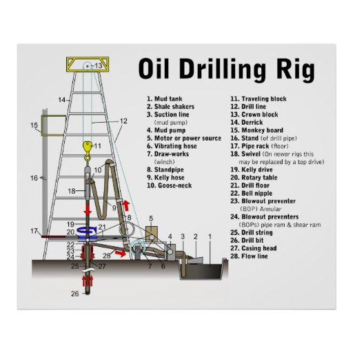diagram of an oil drilling rig tower zazzle. Black Bedroom Furniture Sets. Home Design Ideas