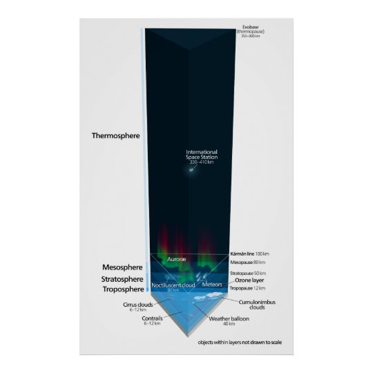 Diagram of Earth's Atmosphere Poster