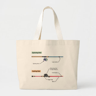 Diagram of spinning rod and baitcasting rod vector large tote bag