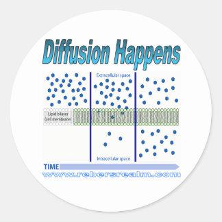 Diffusion Happens Round Sticker