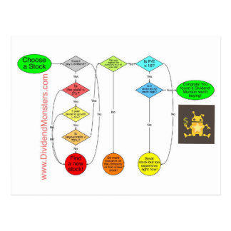 Dividend Monsters Flowchart to Early Retirement Postcard
