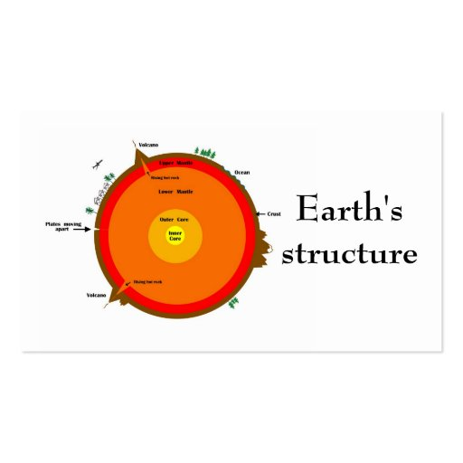 Earth's structure bookmark business card