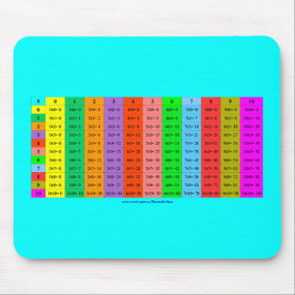 Easy Multiplications Mouse Pad