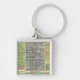 Electoral and Sovereign Houses  of Germany Key Ring