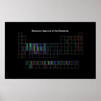 Elemental Spectra Poster