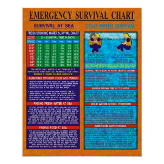 Emergency Survival Chart
