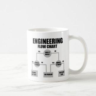 Engineers Flow Chart Coffee Mug