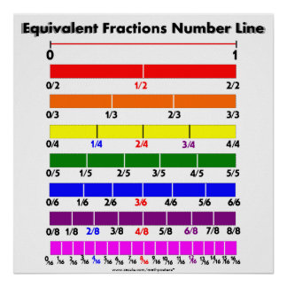 Equivalent Fractions Number Line Poster