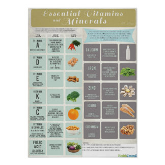 Essential Vitamins and Minerals Infographic Print