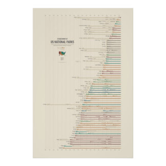 Establishment of US National Parks Poster