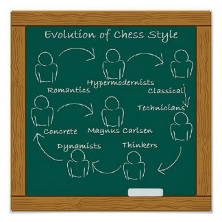 Evolution of Chess Style Poster