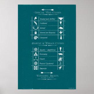 Fantastic Beasts Code Chart
