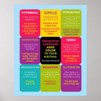 Figurative Language Infographic Poster