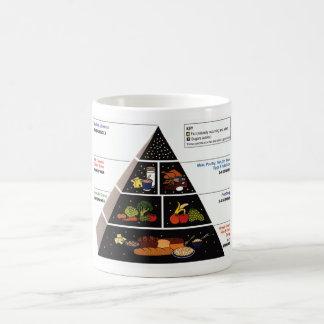 Food Pyramid Basic White Mug
