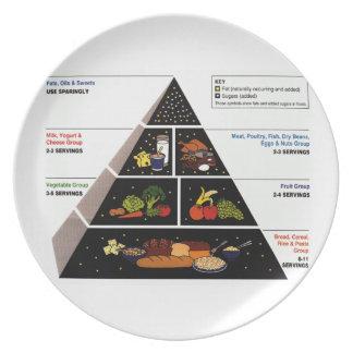 Food Pyramid Dinner Plates