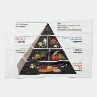 Food Pyramid Hand Towels