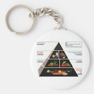 Food Pyramid Key Chains