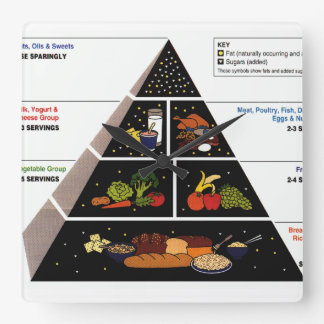 Food Pyramid Wall Clocks