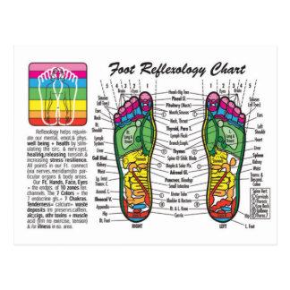 Foot-Massage-Reflexology Postcard