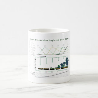 Forest Ecological Succession over time Coffee Mug