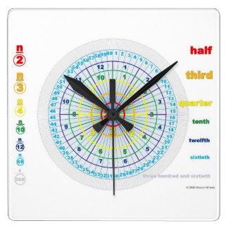 Fraction Clock