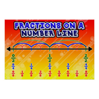 Fraction on a Number Line= Poster/Anchor Chart Poster