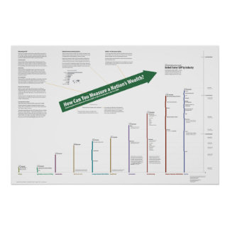 GDP of the United States Poster