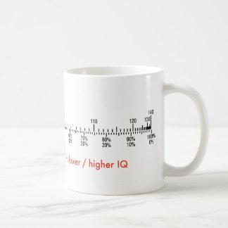 Geek mosquito showing distribution or IQ Coffee Mug