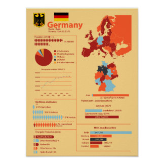 Germany Infographic Poster