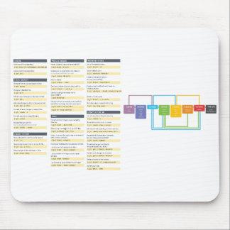 Git Command Cheatsheet Mousepad