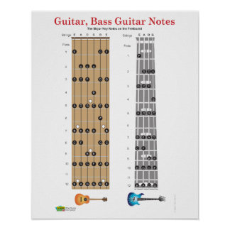 Guitar and Base Guitar Fret Board Poster