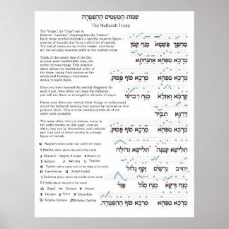 Haftarah Trope Chart