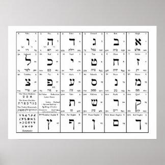 Hebrew Alphabet Chart Poster