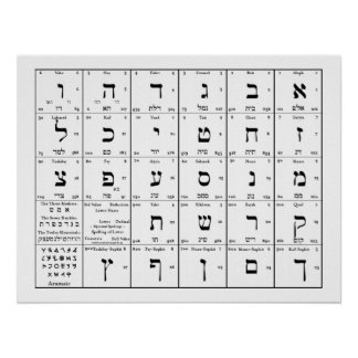 Hebrew Alphabet Letters Chart Poster