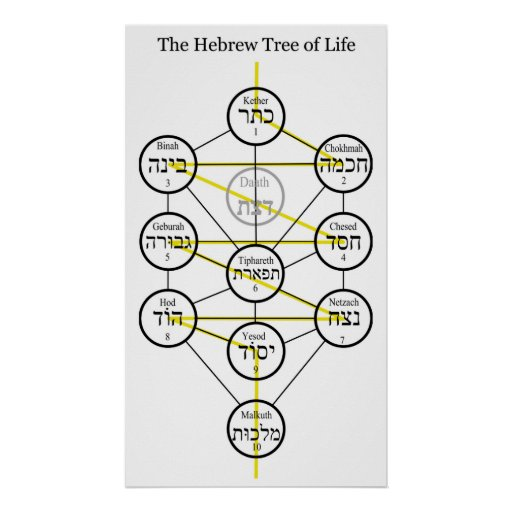 Hebrew Kabbalistic Tree of Life with Flaming Sword Print