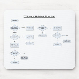 Helpdesk Rules Flowchart Mouse Pad