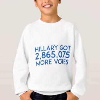 Hillary Got More Votes Sweatshirt