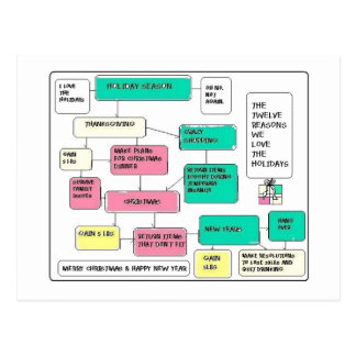 Holiday Flow Chart Postcard