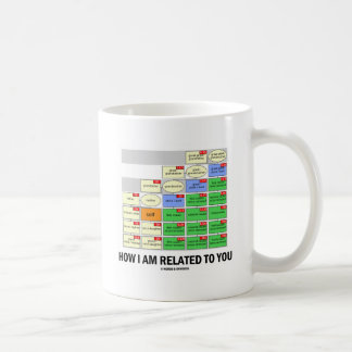 How I Am Related To You (Cousin Tree Genetic Kin) Coffee Mug