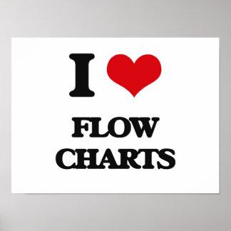 i LOVE fLOW cHARTS