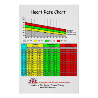 IFA Heart Rate Chart