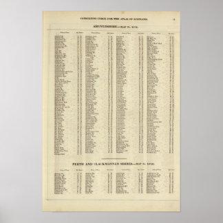 Index Argyle, Perth, Clackmannan Shires Poster