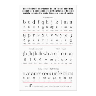 Initial Teaching Alphabet English Language Chart Stretched Canvas Print