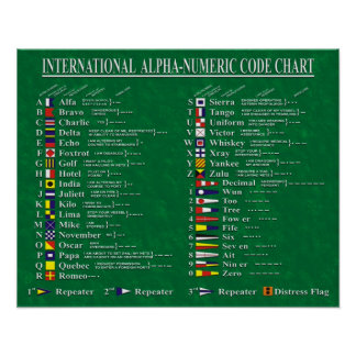 International Alpha-Numeric Code Chart
