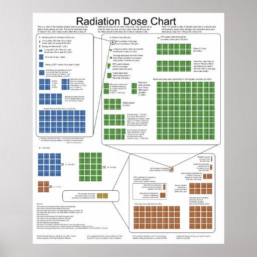 radiation exposure essays